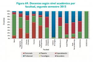 Porcentaje de docentes por facultad 2015 según su grado académico. Solo la facultad de Ciencias supera el 50%.