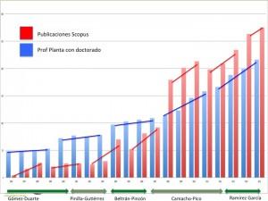 Evolución del número de profesores planta con doctorado y evolución del número de publicaciones Scopus.