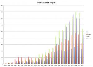 Publicaciones 4 Univ Colombianas 1993-2015