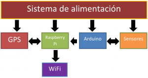 Figura 1. Estructura de la estación meteorológica RACIMO.