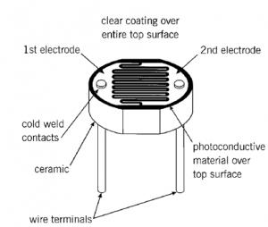 Figura 13. Resistencia dependiente de luz.