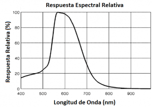 Figura 14. Respuesta espectral relativa de la LDR.